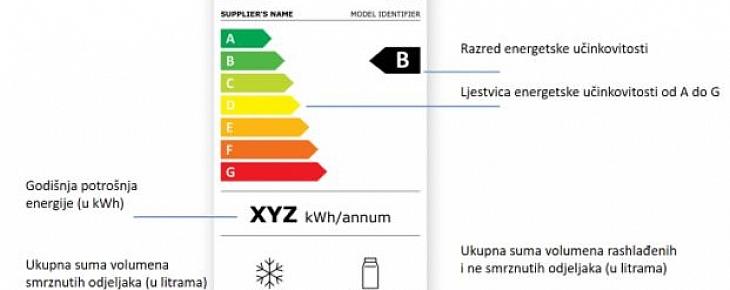 Nova energetska oznaka za hladnjake i zamrzivače