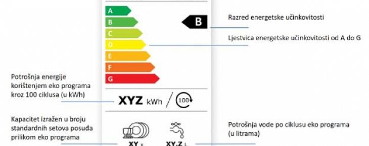 Nova energetska oznaka za perilice rublja