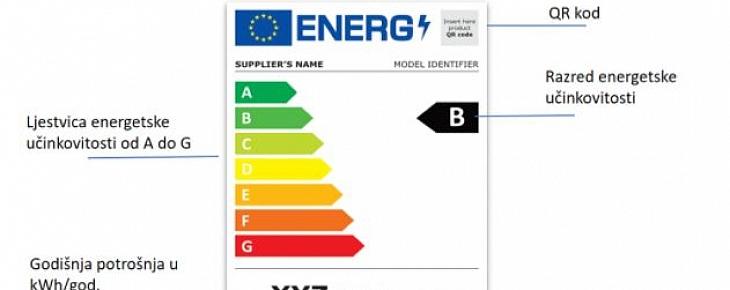 Energetska oznaka za rashladne uređaje s funkcijom izravne prodaje
