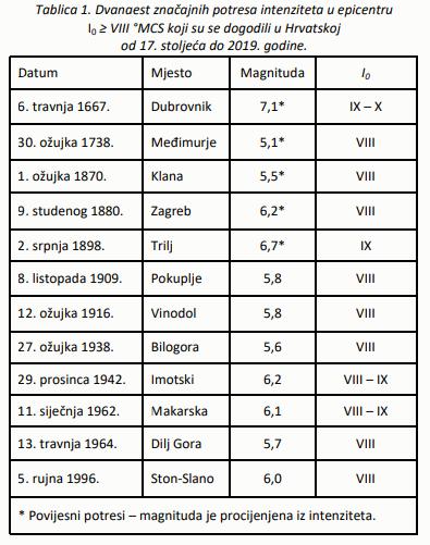 Geologija.hr - najveći potresi Hrvatska